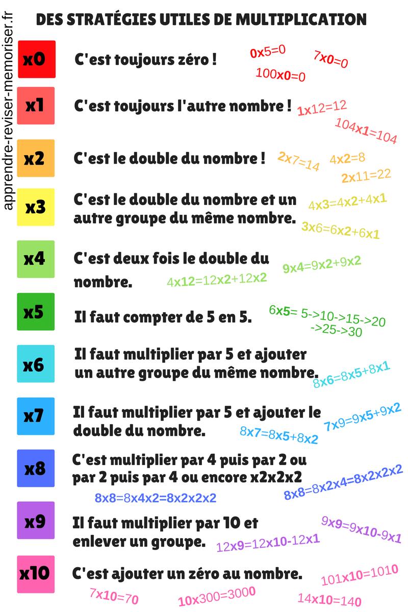 stratégies utiles de multiplication