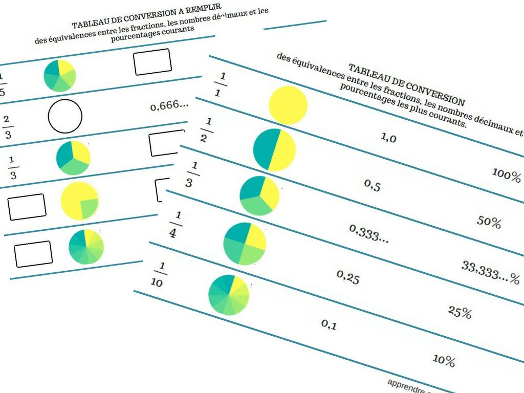 Tableau de conversion des équivalences entre les fractions, les nombres décimaux et les ...