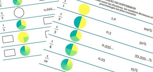 tableau conversion fractions nombres decimaux pourcentages
