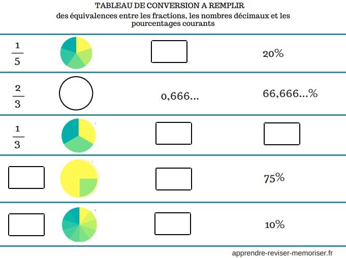 Sensational Tableau De Conversion Des Equivalences Entre Les Fractions Beutiful Home Inspiration Cosmmahrainfo