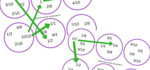 jeu association des fractions