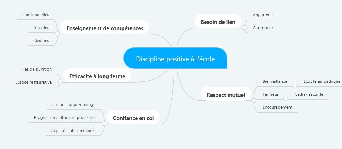 discipline positive école
