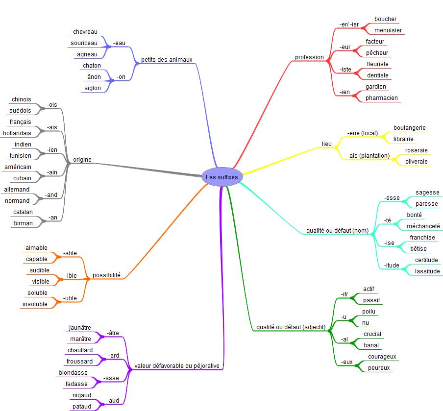 carte mentale suffixes