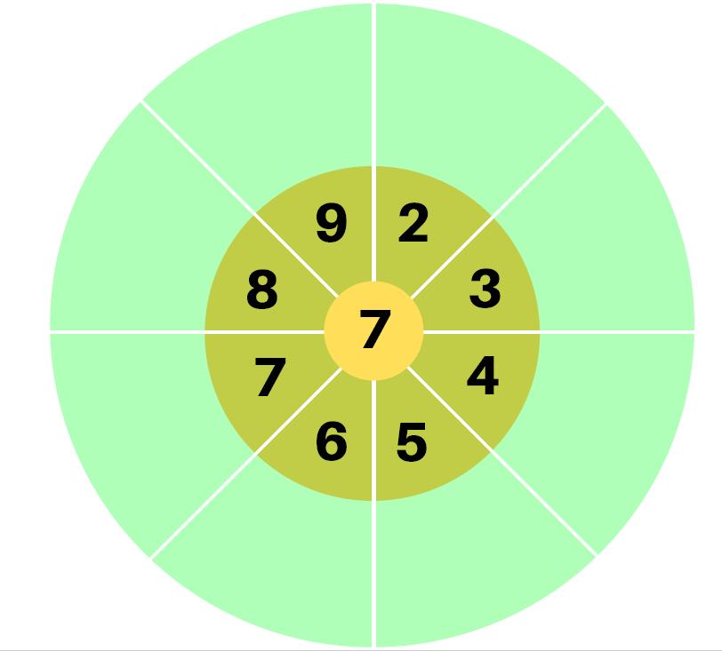 roues réviser les tables de multiplication