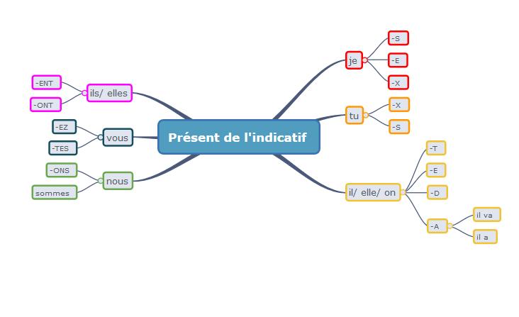 Carte Mentale Des Terminaisons Du Present De L Indicatif Apprendre Reviser Memoriser