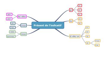 Conjugaison Une Carte Mentale De L Imperatif Present Apprendre Reviser Memoriser