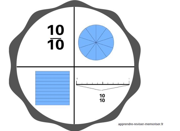 découverte fractions