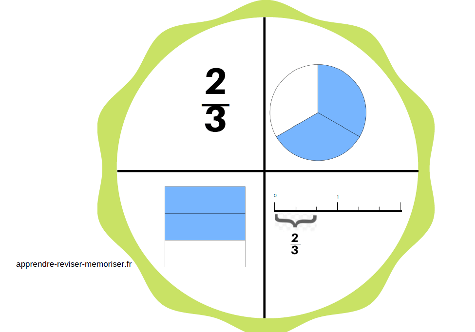 roues fractions