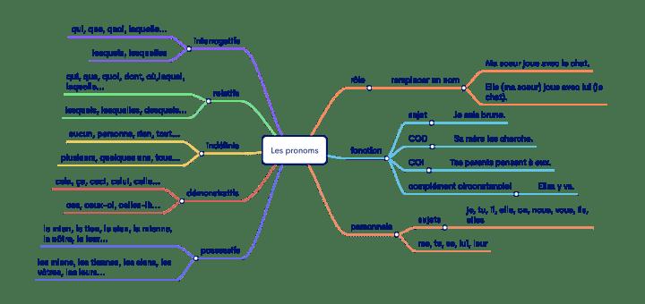 carte mentale pronoms français