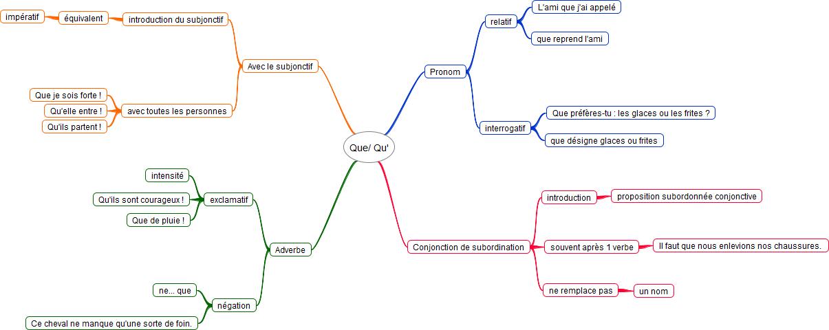 Grammaire Carte Mentale De La Nature Grammaticale De Que Apprendre Reviser Memoriser