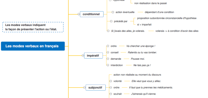 carte mentale modes verbaux français