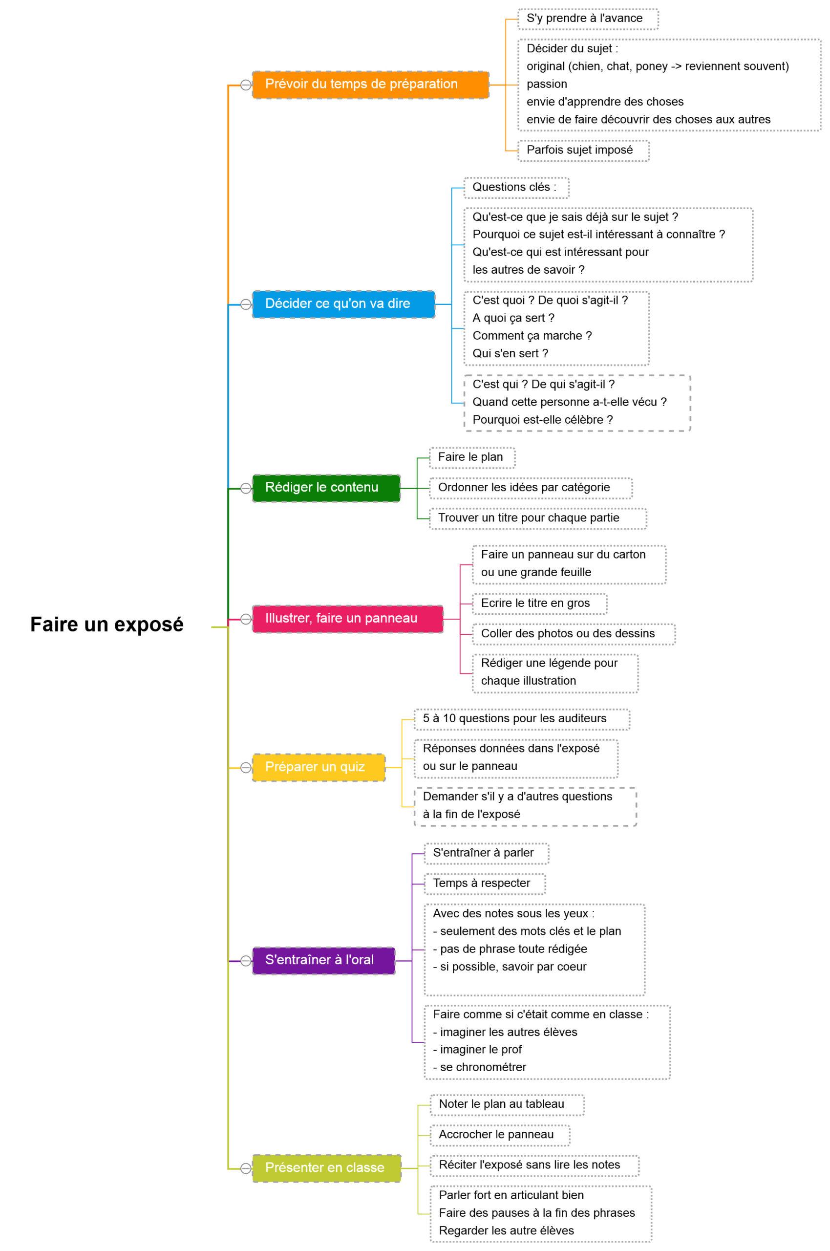 carte mentale pour préparer un exposé CM1 CM2
