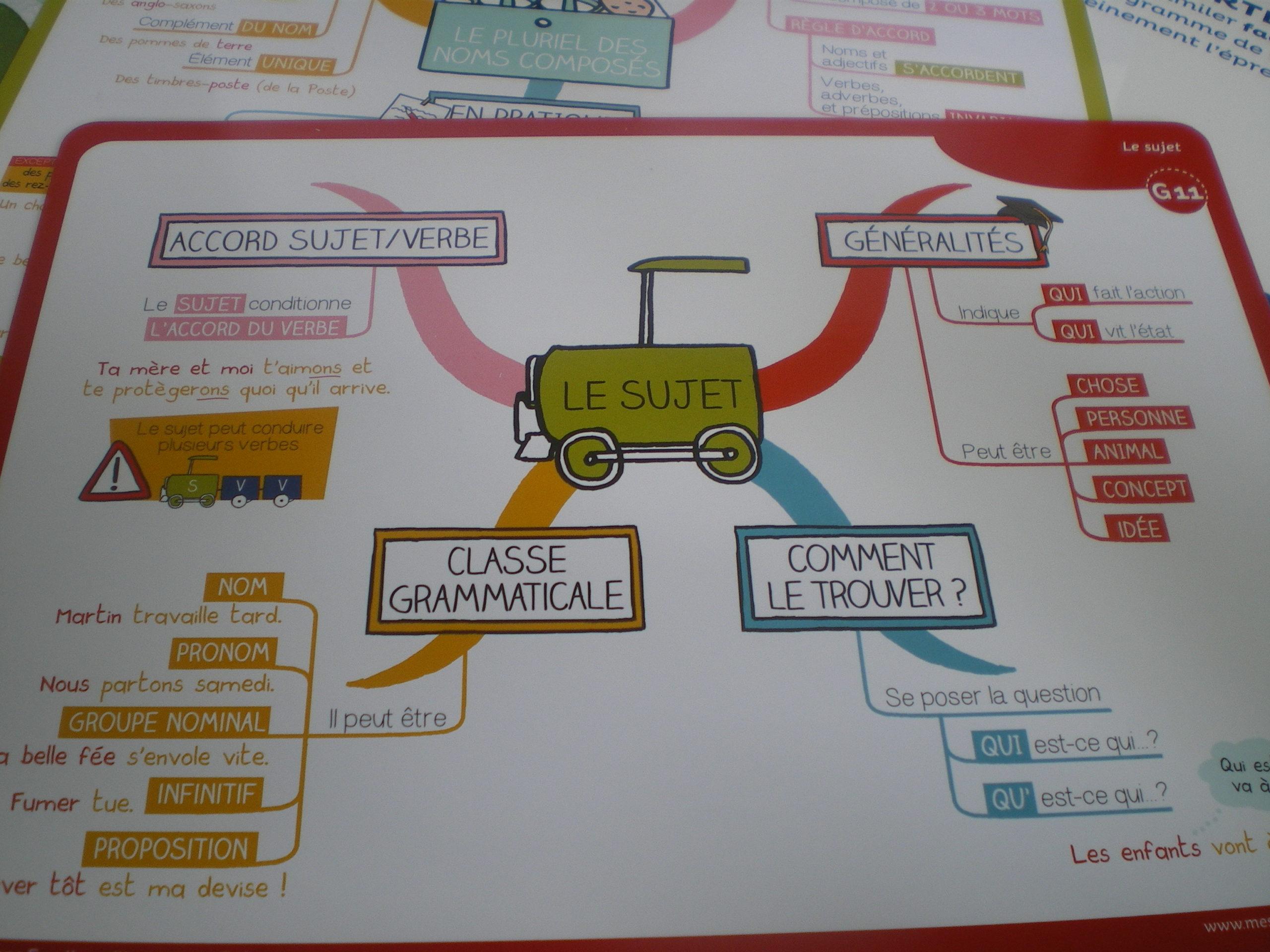 coffret de cartes mentales français collège