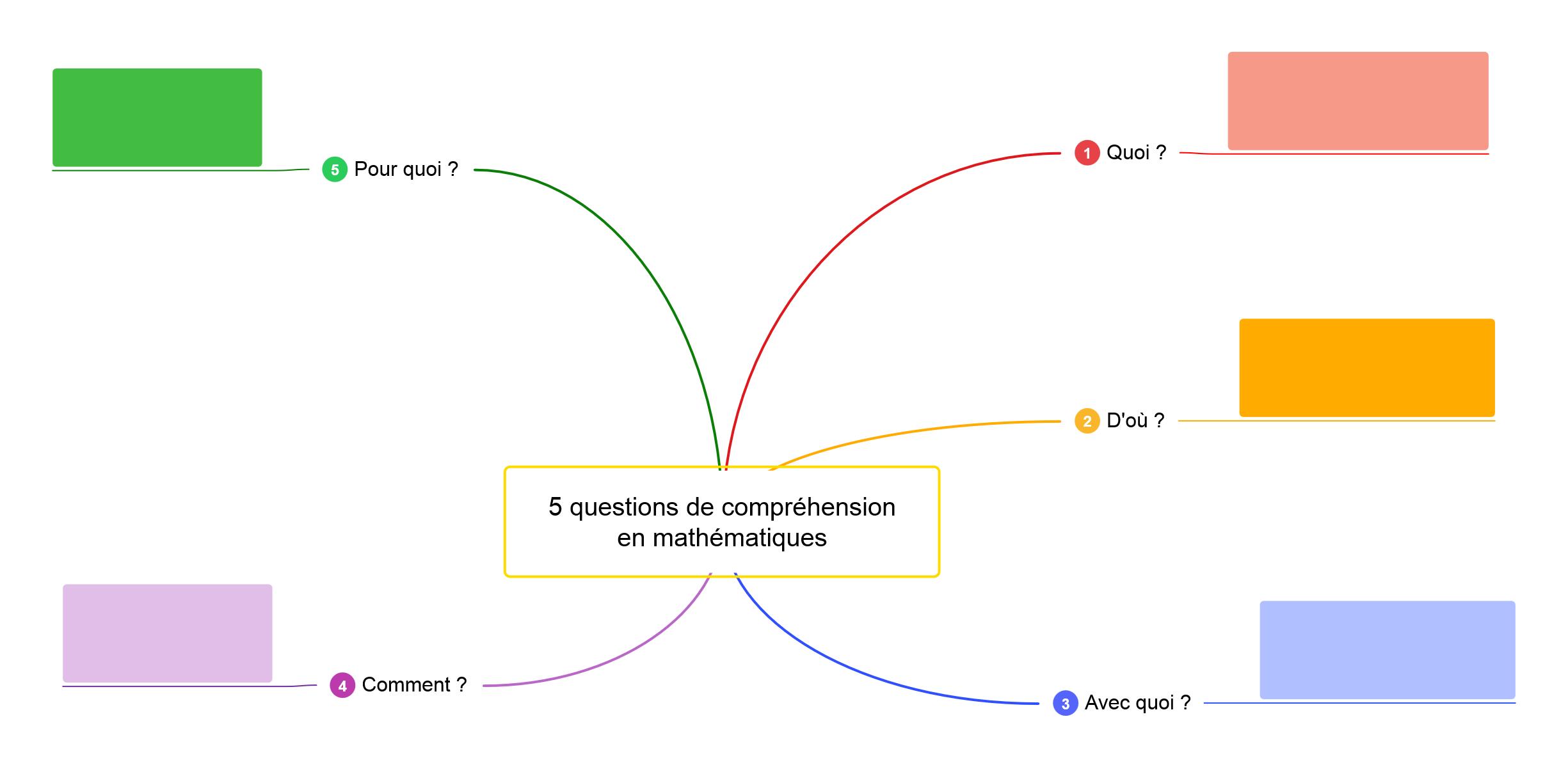 questions compréhension mathématiques