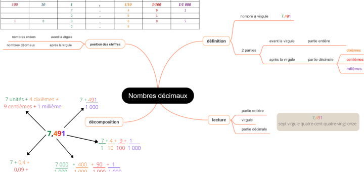 Carte mentale des nombres décimaux CM1 CM2