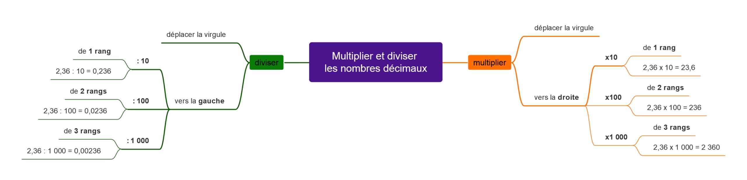Carte mentale pour multiplier et diviser les nombres décimaux