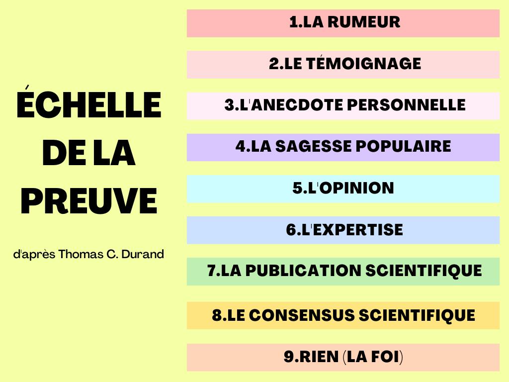 echelle-preuve-education-esprit-critique