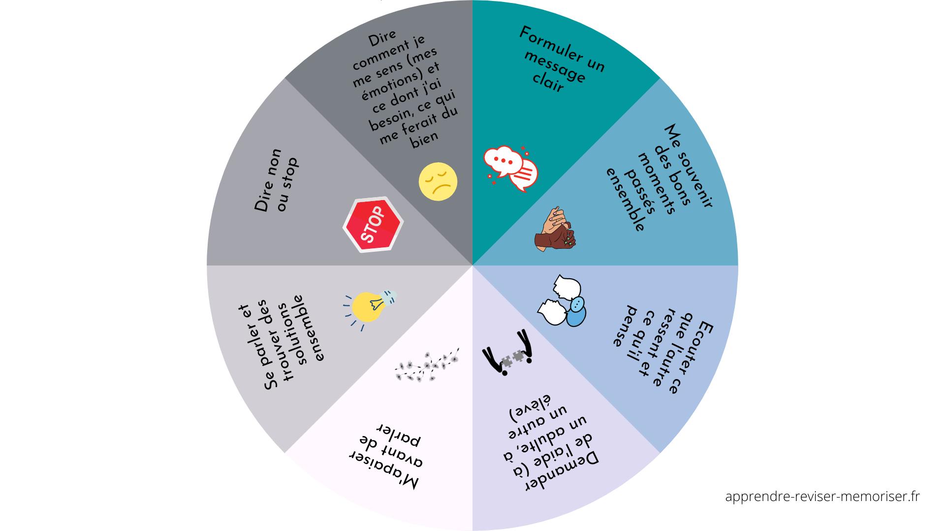 roue choix solution conflit élèves