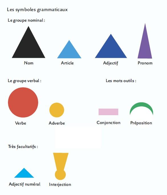 symboles grammaticaux montessori