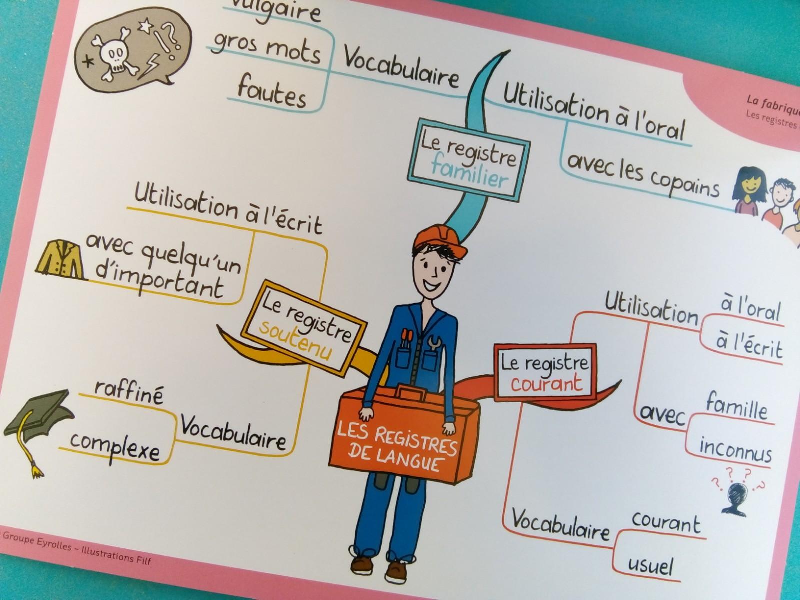 coffret cartes leçons de français