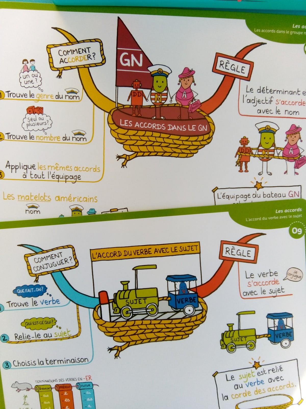 coffret cartes mentales leçons français