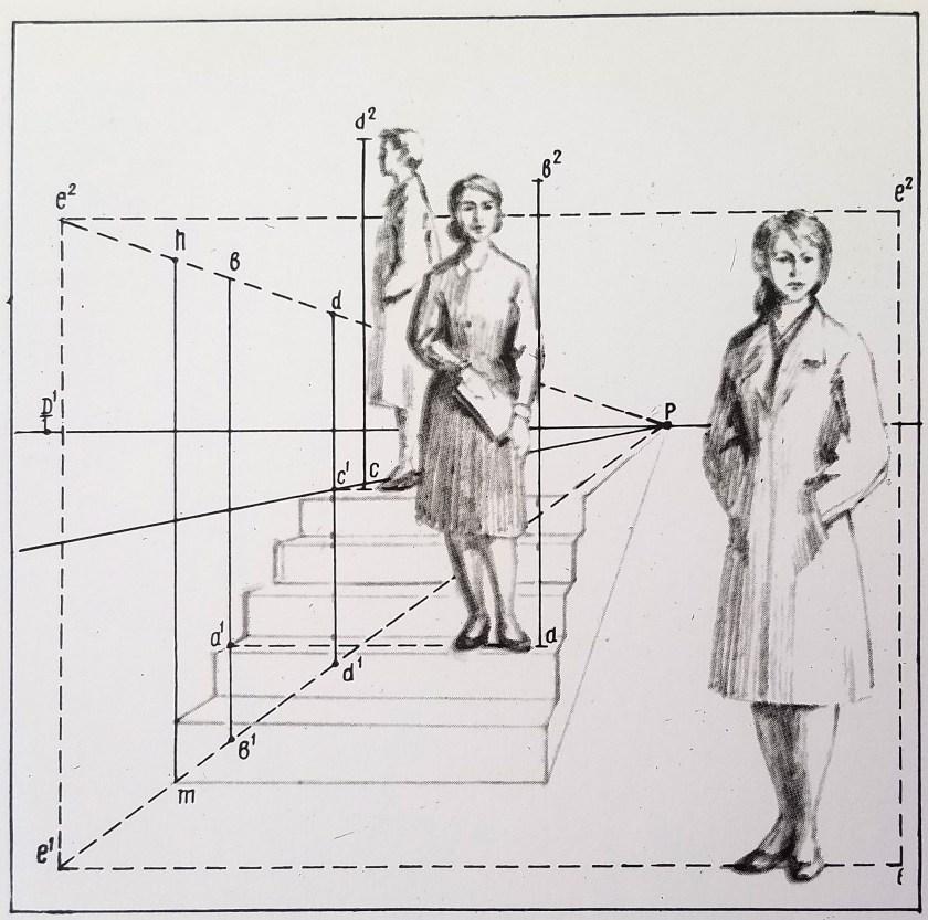 comment dessiner les personnages sur l'escalier en perspective