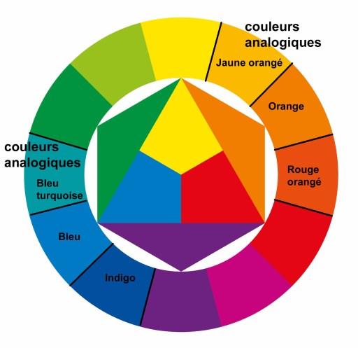 Les couleurs analogiques du cercle chromatique