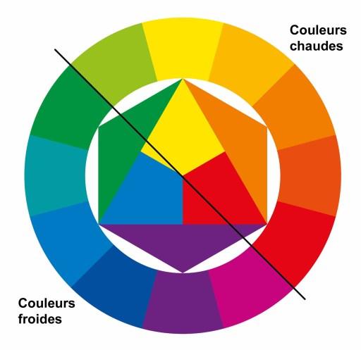 Couleurs chaude et couleurs froides du cercle chromatique