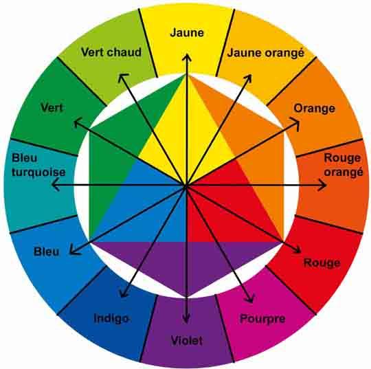 Les couleurs opposées ou les couleurs complémentaires du cercle chromatique.