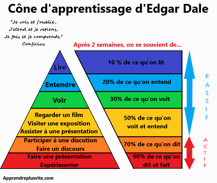 Triangle apprentissage