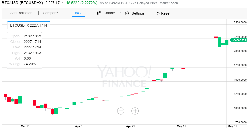 Cryptocurrency Charts - Bitcoin Chart