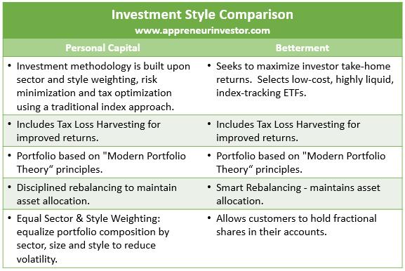 Personal Capital vs Betterment Portfolio Comparison