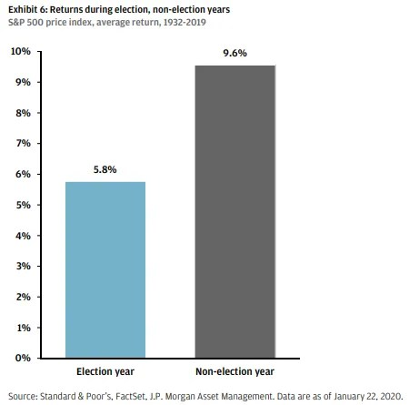 Chart of stock market returns during election and non-election years