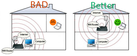 Improve Wireless Router Signals