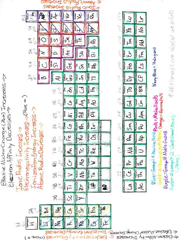 Color coded periodic table with key choice image periodic table of color coding the periodic table worksheet answer key periodic urtaz Images