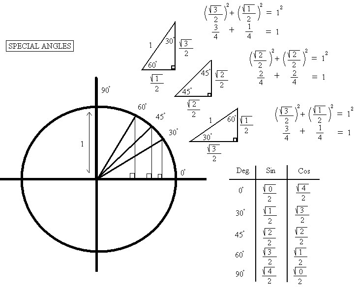 1000+ images about trig on Pinterest