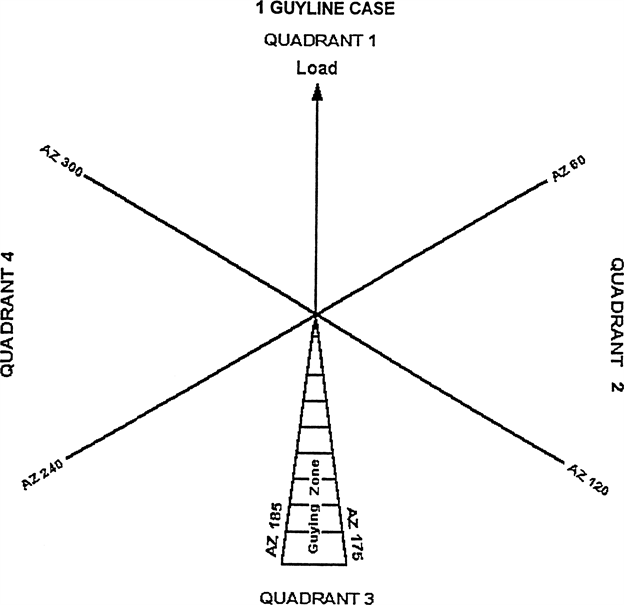 figure 4 1 guyline case