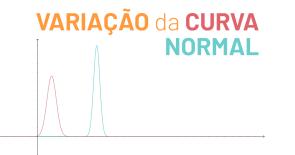 Variação da curva normal