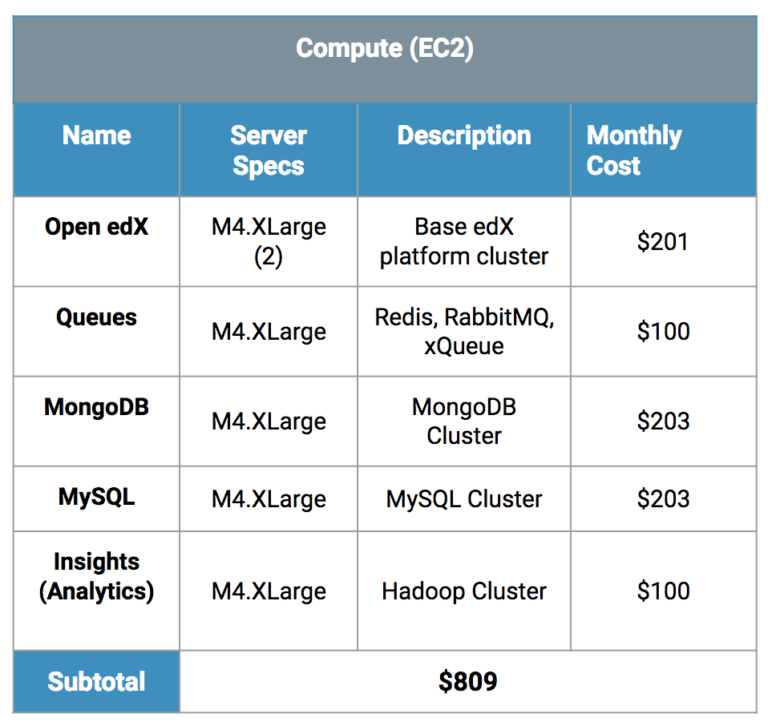 The True Cost of Hosting Open edX Yourself - Appsembler