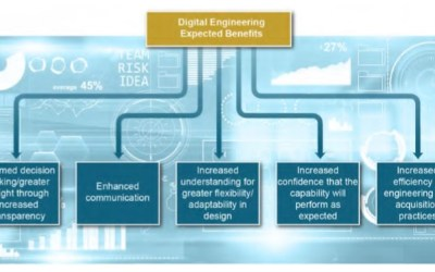Digital Engineering – An Exposé into Potential Technological Insight For Complex System Acquisition