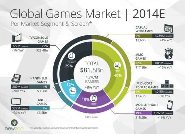 Newzoo_2014_Global_Games_Market_Per_Segment_and_Screen_V1