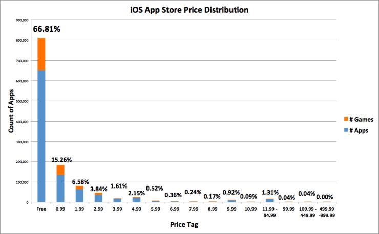 App Store Price Distribution