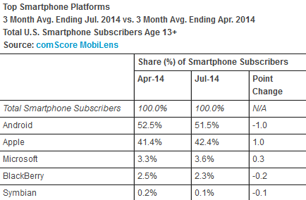 Android-remains-on-top-in-the-U.S.