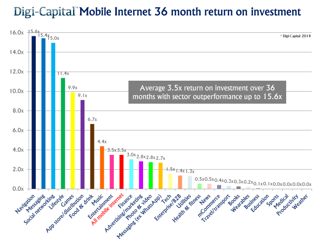 mobile-internet-exit-returns-on-investment