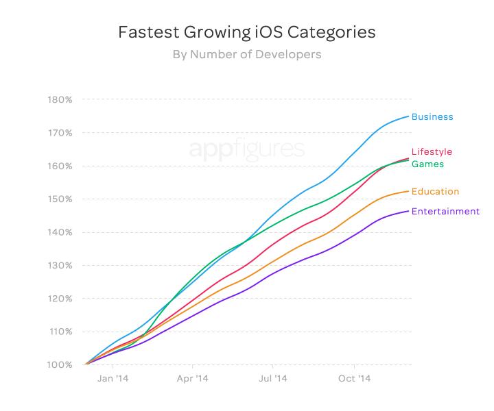 fastest_growth_devs_apple_2