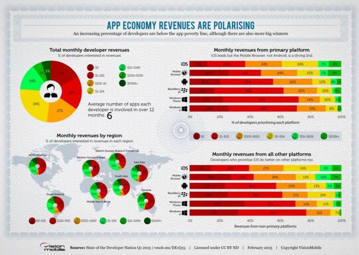Отчет Developer Economics за 1 квартал 2015 года