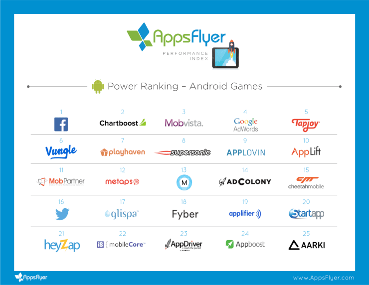 Android_Power_Ranking