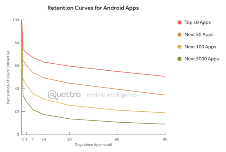 android_retention-1024x688
