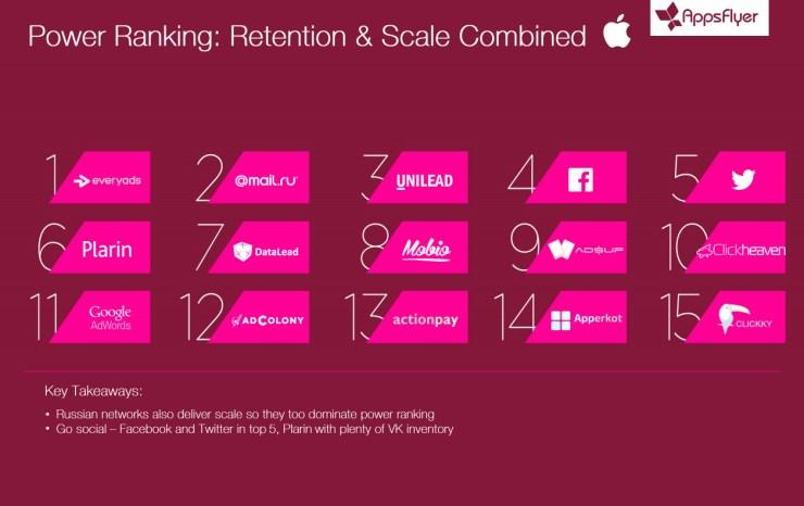 Power-ranking-iOS
