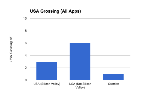 USA_Grossing_All_Apps-8